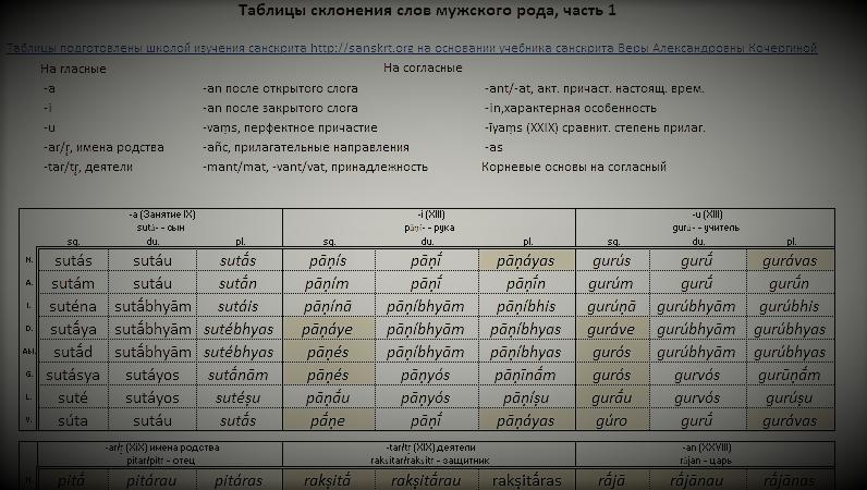 Таблицы склонения из учебника санскрита Кочергиной